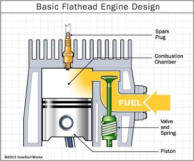 a flathead engine