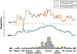 Urban Heat Island Basic Information http://www.epa.gov/heatislands/about/index.htm
