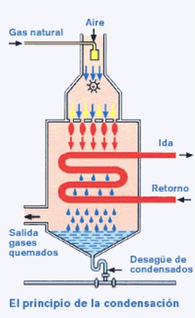 CALDERAS DE GAS DE CONDENSACIÓN -