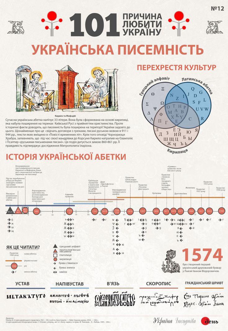 Українська писемність - Інфографіка - Україна Incognita