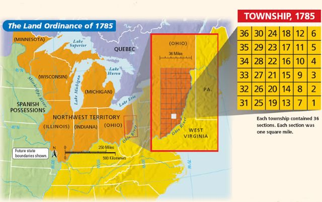 Land Ordinance of 1785: established U.S. rectangular survey system; parallels and meridians divided country into a grid of 24-mile wide CHECKS, each check into (16) 6-mile wide TOWNSHIPS; each township into (36) 1-mile wide SECTIONS