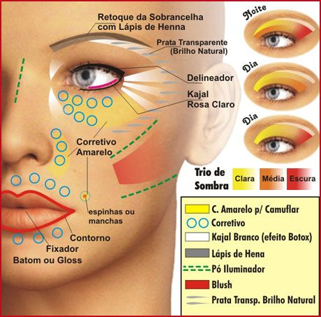 Mapa de maquiagem