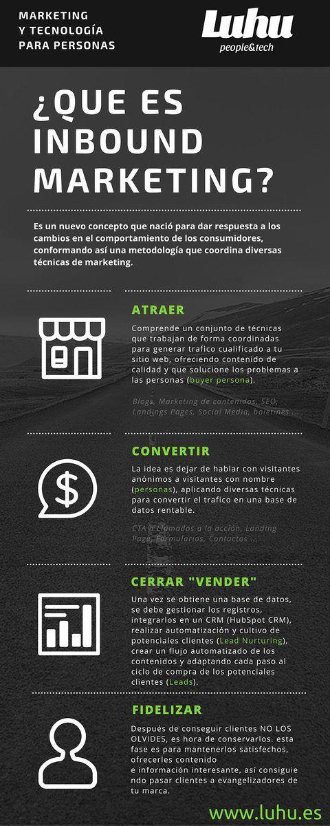 Qué es Inbound Marketing #infografia #infographic #marketing