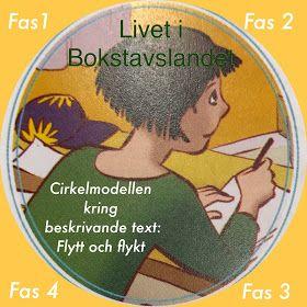 Språkutvecklande arbetssätt och genrepedagogik genomsyrar läs- och skrivarbetet med Livet i Bokstavslandet. Genrekunskap - att kunna känna i...