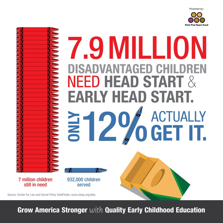 Early Head Start Children in Grade 5: Long-Term Follow-Up ...