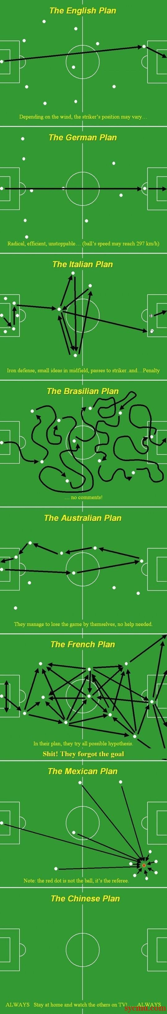 World Cup Strategies