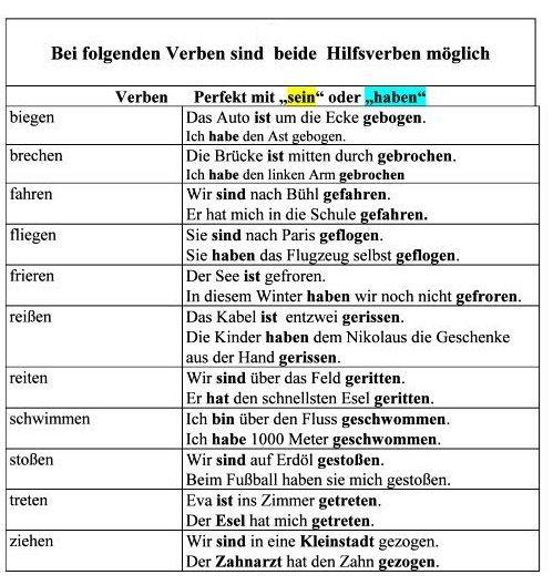 Nyelvtani magyarázatok :: Német Online Nyelvtanulás