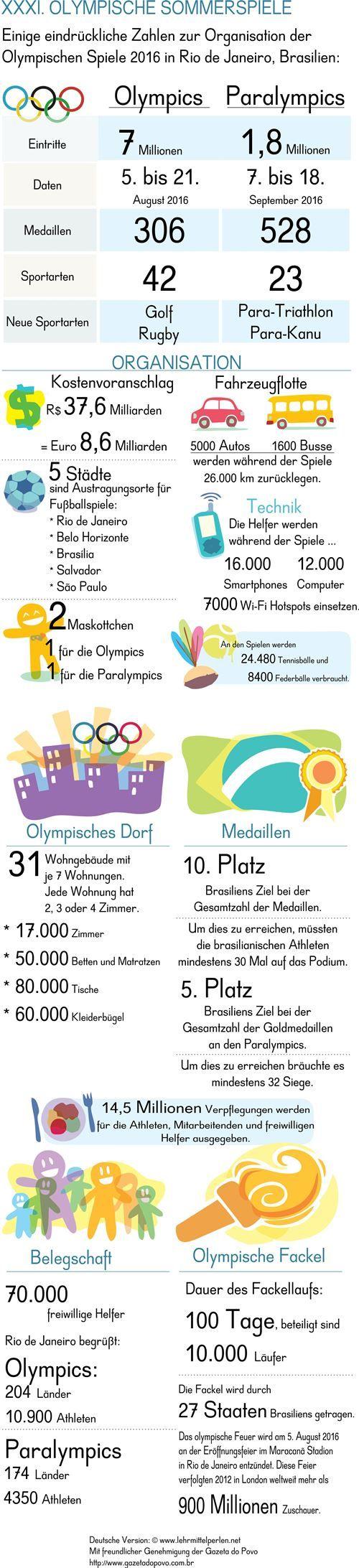 Olympics 2016                                                       …