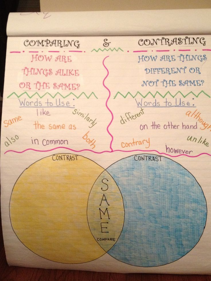compare and contrast essay charts Compare and contrast characters, ideas, & more use a t chart graphic organizer to plan a compare and contrast essay, weigh pros and cons, or fact vs opinion.