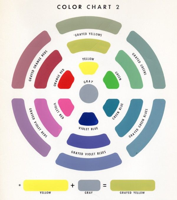 How to Create Your Decorating Accent Color Palette -- vintage color pallet with grayed graded colors