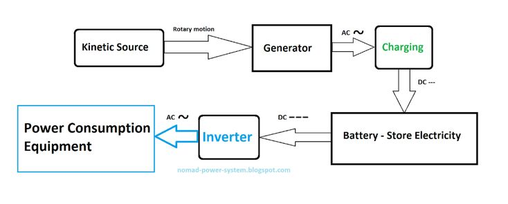 Block Diagram For A Homemade Generator In 2020