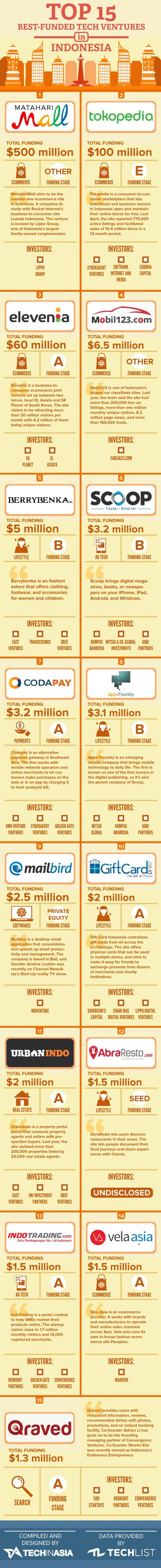 Startup infographic : 15-Most-Well-Funded-Startups-(Indonesia) (1)