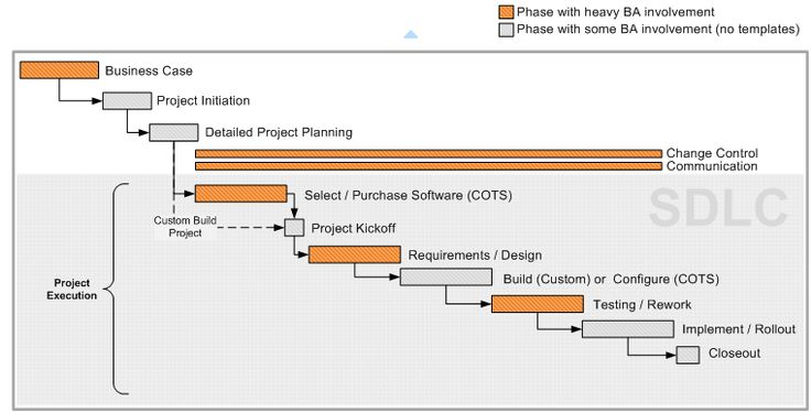 Boeing - Procurement Financial Analyst Resume Example