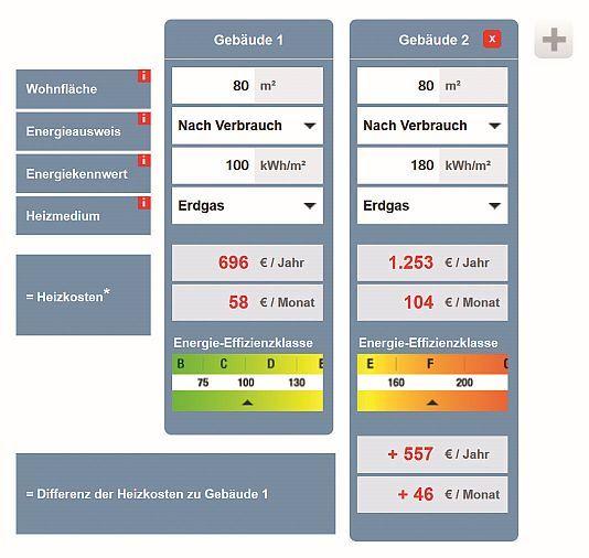 Immobilienanzeigen richtig interpretieren. Was Energiekennwert und Co. für die späteren Heizkosten bedeuten. Der Energiekennwert-Rechner berechnet die zu erwartenden Heizkosten pro Jahr und pro Monat. Grafik: Minol/akz-o