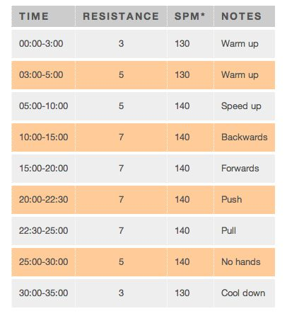 Elliptical workout for beginners - http://www.fitsugar.com/Beginning-Elliptical-Workout-7136874