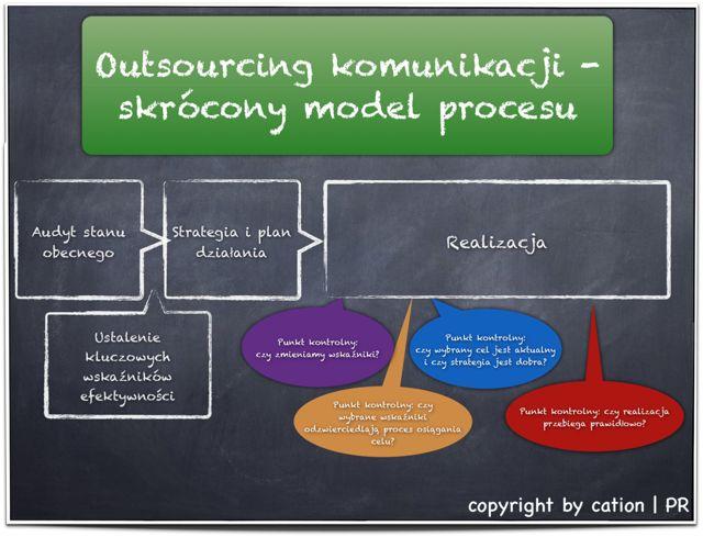 outsourcing komunikacji