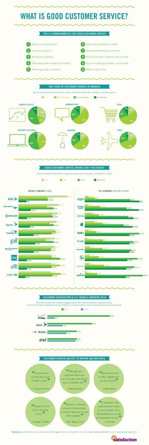 #Customer Service Statistics Infographic