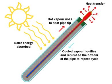 Solar Thermal diagram
