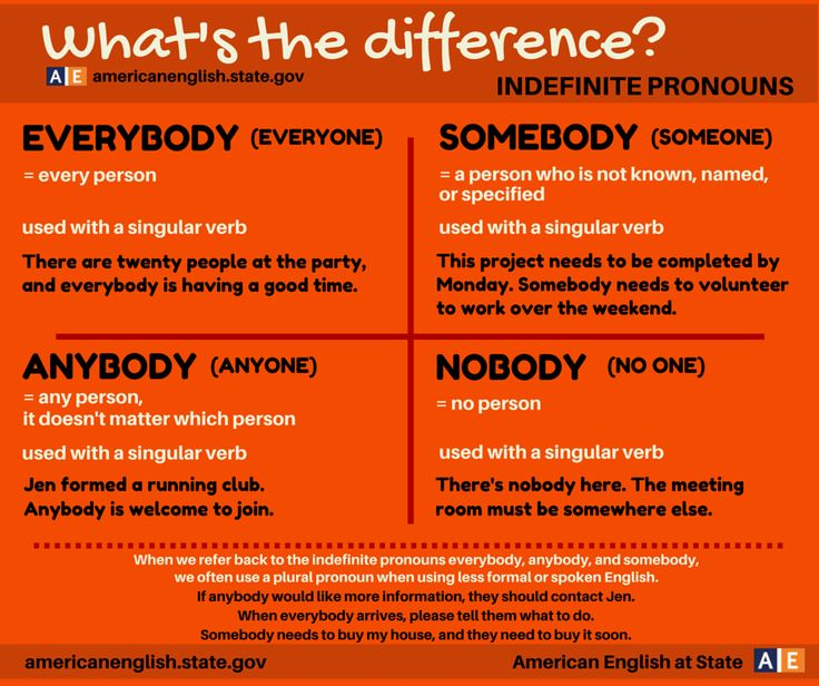 What's the difference: 'EVERYBODY, SOMEBODY, ANYBODY, NOBODY #learnenglish ""