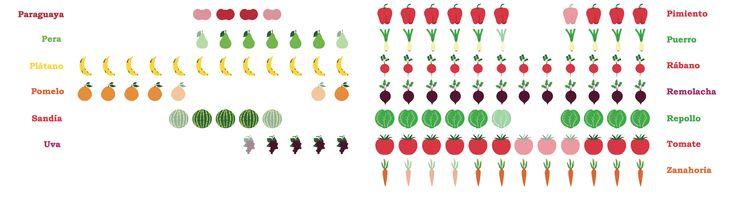 Amores, os dejo este póster para descargarlo #gratis en el que aparecen cuáles son las frutas y las verduras de temporada. ¡Es perfecto para #ahorrar en la cesta de la compra y comer más saludable!