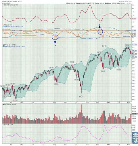 标普500指数ETF-SPDR 207.95 (-1.15%) (SPY) 股票股价,行情,新闻,财报,数据 - 雪球