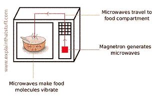 Microwaves are created inside a microwave oven. As they travel back and forth through the food (or soap) in the microwave, they cause some types of molecules to rotate and hit each other. This produces heat. Image courtesy Explain that Stuff!