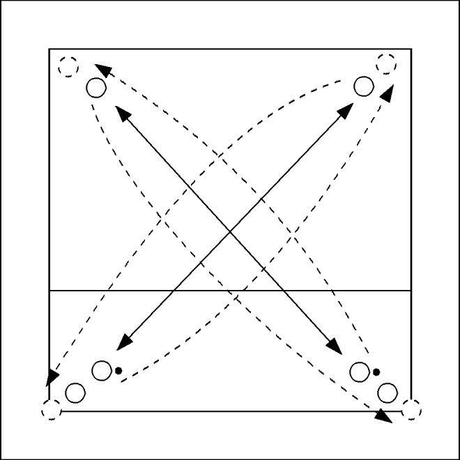 De spelers spelen de bal bovenhands diagonaal over en verplaatsen zich na het spelen naar de overkant. Deze oefening is een variatie op http://www.volleytools.nl/oefening/4/overname-setup-als-warmi...