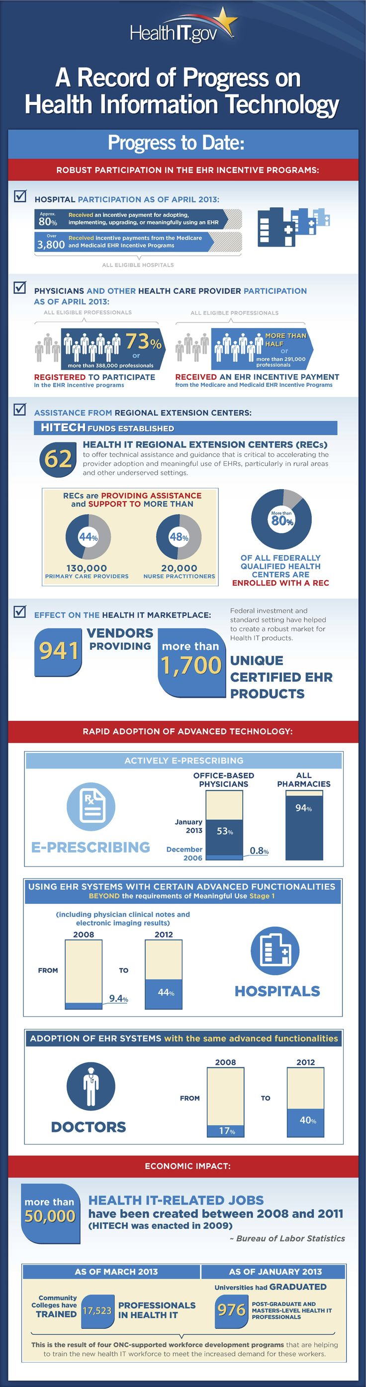 Infographic-A-Record-of-Progress-on-Health-Information-Technology-HealthIT-Infographic.png 1101 × 4174 pixlar Repinned by @emilyslutsky