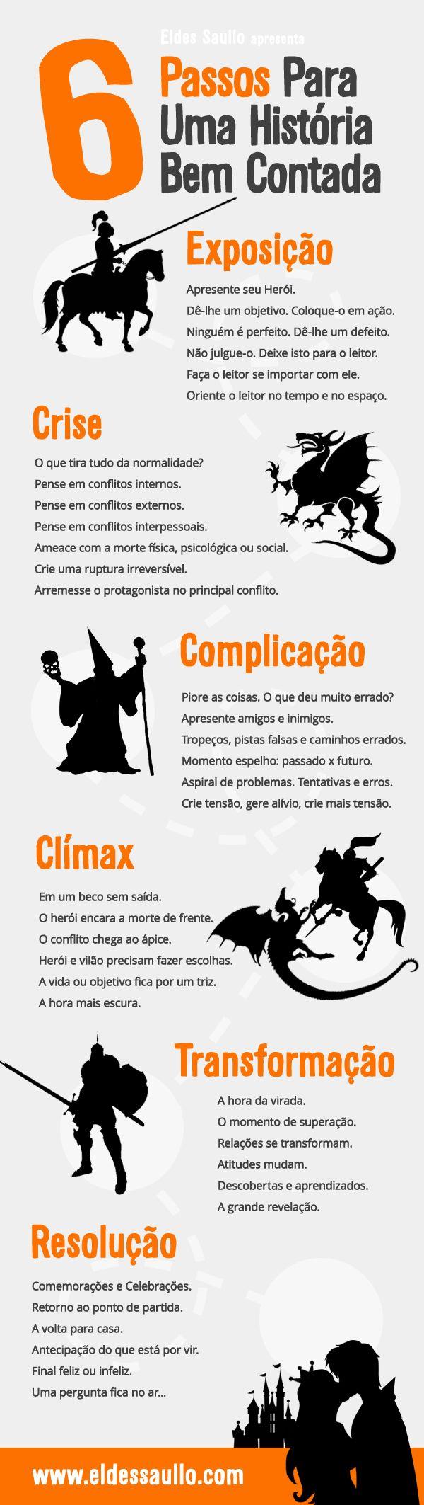 Jornada do herói em 6 conceitos.