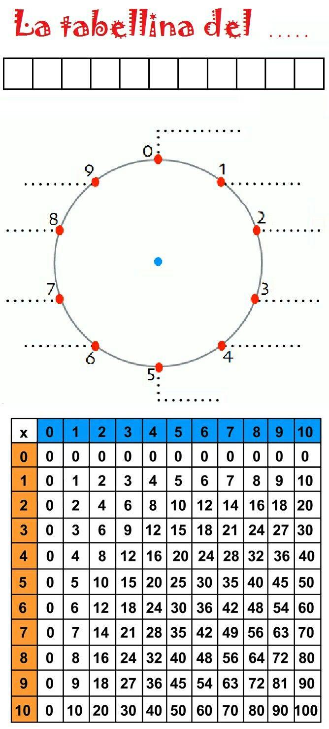 Schema (mandala e Pitagora) per imparare le tabelline