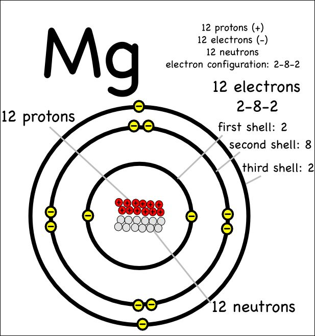 11 best atoms periodic table of elements images on pinterest of a magnesium atom urtaz Images