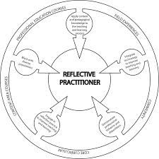 87 best Critical reflection images on Pinterest