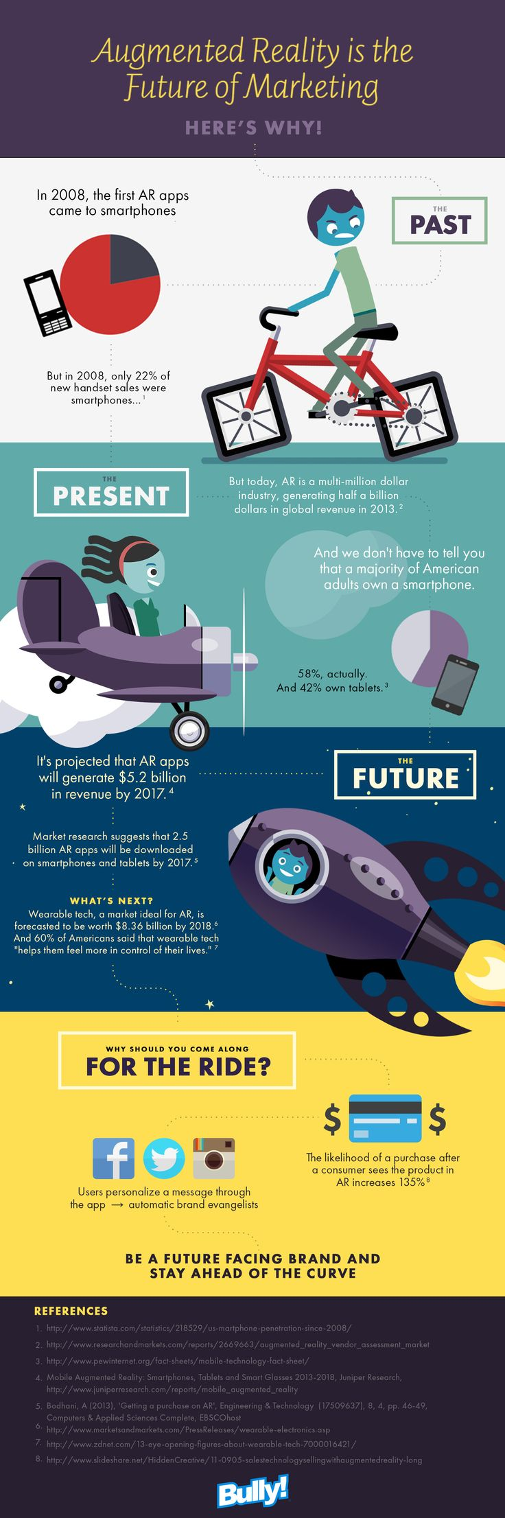 Infographic: Augmented Reality is the Future of Marketing
