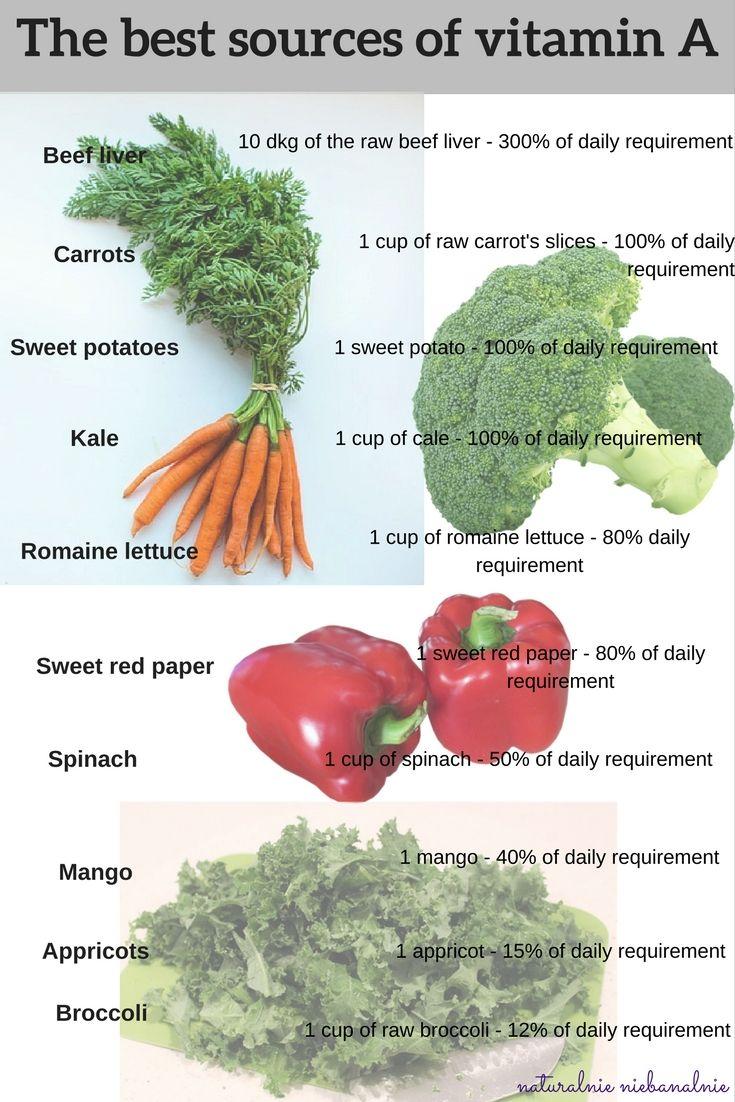 best natural sources of vitamin A, najlepsze naturalne źródła witaminy A