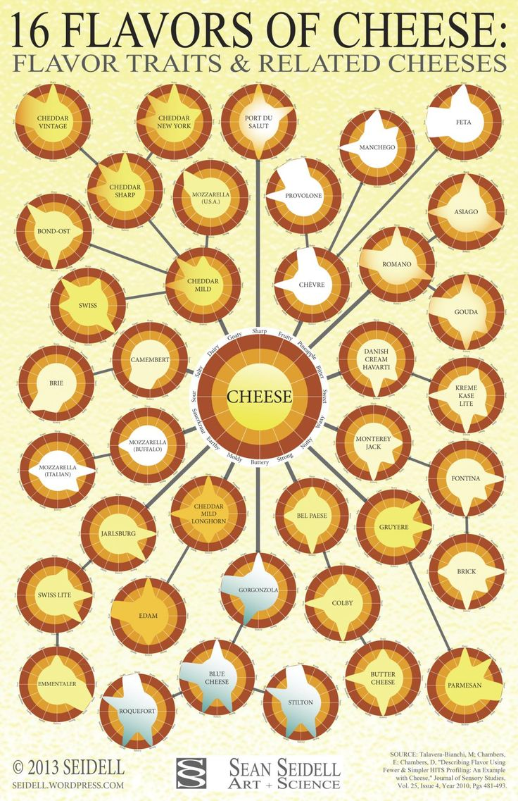 guide to cooking with cheese