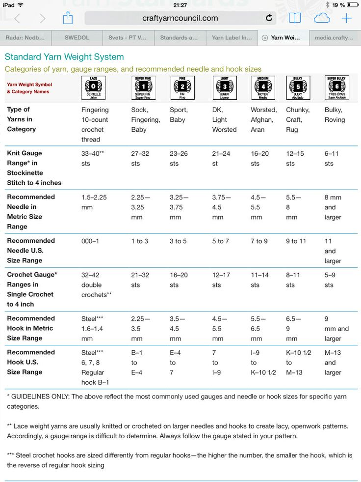 Knitting Wool Weights Conversion : A very useful chart yarn weight conversion tools