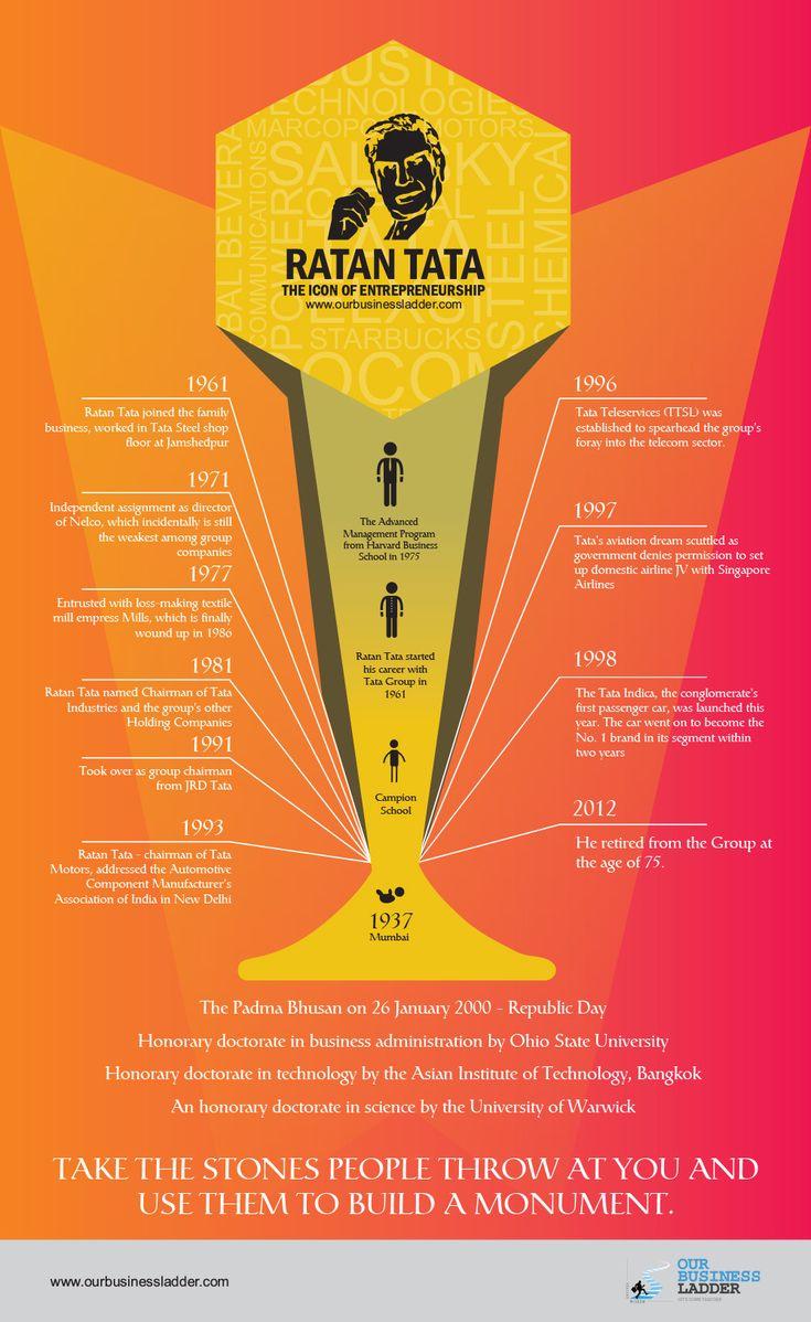 The Wizard of Business Entrepreneur - Ratan Tata's Entrepreneurial Journey