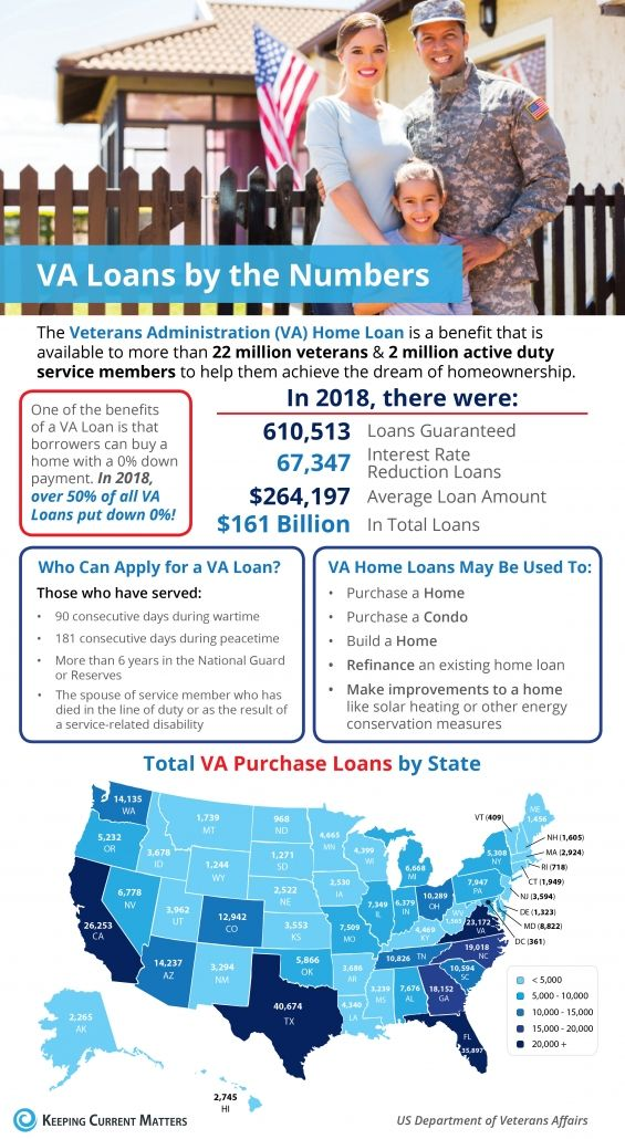 Va Home Loans By The Numbers Infographic Veterans