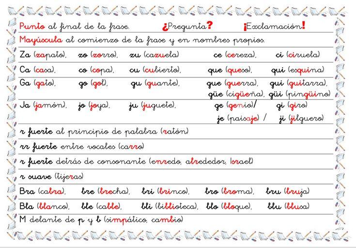 """Almudena Ruiz Matabuena maestra en el CEIP """"El Cantizal"""" de Las Rozas (Madrid),nosenvíaunas """"chuletas"""" para Primer Ciclo con las reglas ortográficas. Es muy útil para que los niños vayan interiorizando las reglas ortográficas propias de este nivel. Para ello pueden tenerla en un lugar visible donde hagan las tareas. DESCARGAR: …"""