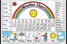 Resultado de imagen de the weather for kids