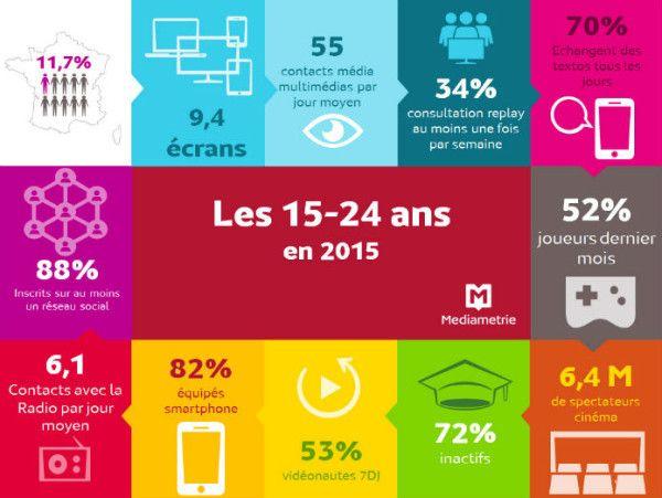 Médiamétrie a publie une étude sur les habitudes des 15-24 ans sur les réseaux sociaux   2015