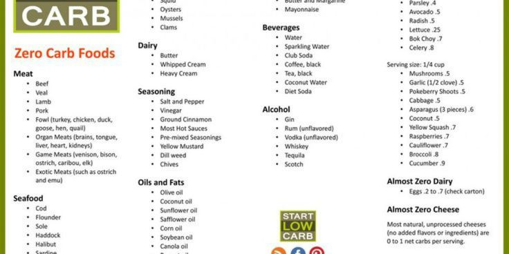 The Ultimate Low-Carb Food List: Follow a Low-Carb Diet to Lose Weight and Enhance Your Overall Health!