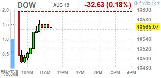 Уолл-Стрит. Основные фондовые индексы США около нуля http://krok-forex.ru/news/?adv_id=8530  Новости рынков, 19 августа: Основные фондовые индексы США около нуля в пятницу, так как инвесторы вновь сосредоточили внимание на то, когда ФРС поднимет процентные ставки.   Инвесторы также осторожно веду себя перед ежегодной встречей центральных банков со всего мира на следующей неделе в Джексон Хоул, штат Вайоминг, на которой Председатель ФРС Джаннет Йеллен, скорее всего, подтвердит ожидания…