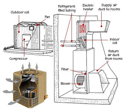 Outside AC Unit Diagram   Figure 9: A split air-source ...