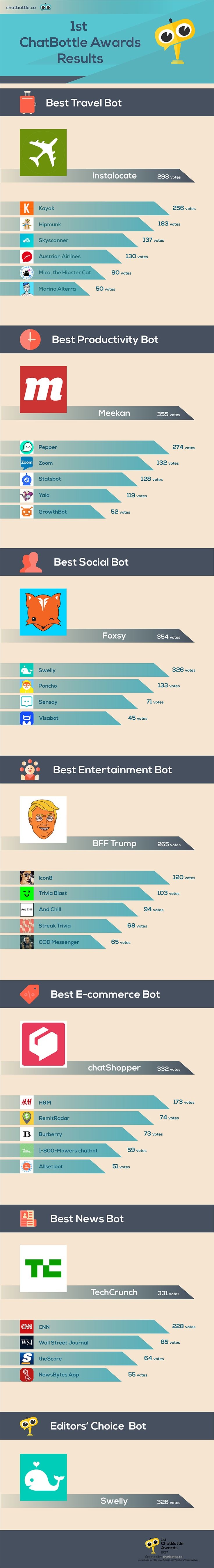 These 7 Chatbots Are The Winners of 1st ChatBottle Awards