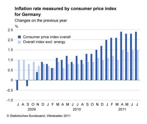 Best 25+ Consumer price index ideas on Pinterest Investing - inflation calculator template
