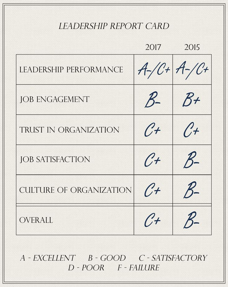In 2015 the Plank Center for Leadership in Public Relations and Heyman Associates produced its first Report Card on PR Leaders. Leaders earned passing grades for the five areas examined—leadership performance, job engagement, trust in the organization, work culture and job satisfaction—but crucial gaps highlighted areas for improvement.  Nearly 1,200 PR leaders and professionals in the U.S. recently completed the same survey. Grades for leadership performance and trust were unchanged in…