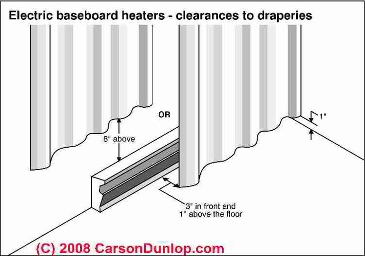 """Don't locate curtains or drapes directly over or in front of electric heaters. Keep drapes and curtains at least 8-10"""" above electric baseboards, and/or at least 3"""" in front of them with 1"""" floor clearance (to allow air to circulate)."""