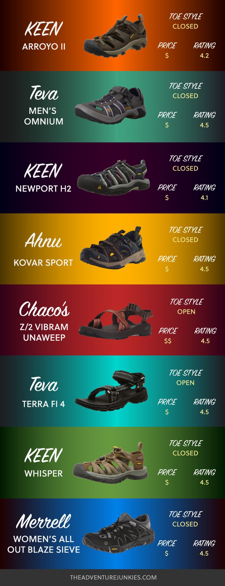 Best Hiking Sandals - Hiking Clothes for Summer, Winter, Fall and Spring – Hiking Outfits for Women, Men and Kids – Backpacking Gear For Beginners