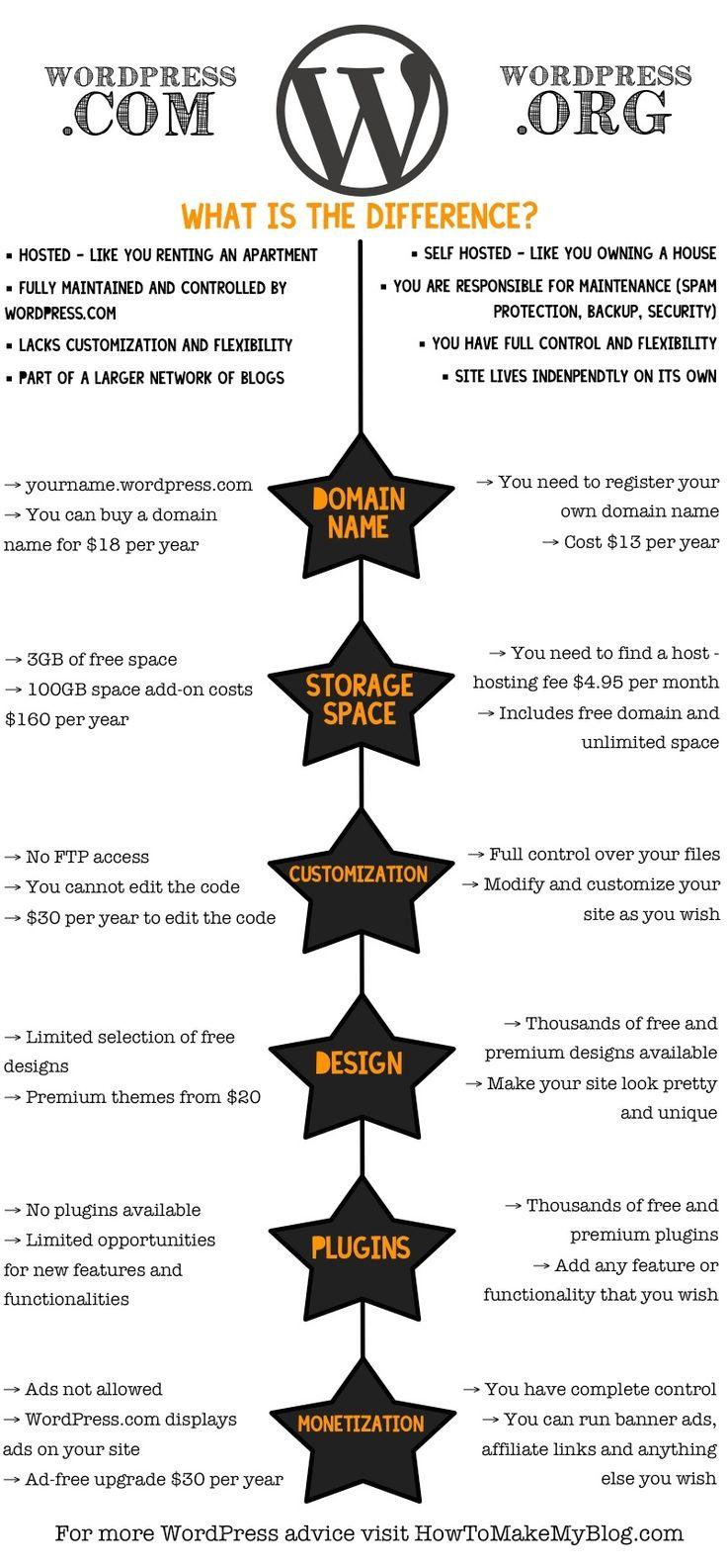 #amWriting WordPress.com Vs WordPress.org Comparison: Which Should I Use? via @angela4design